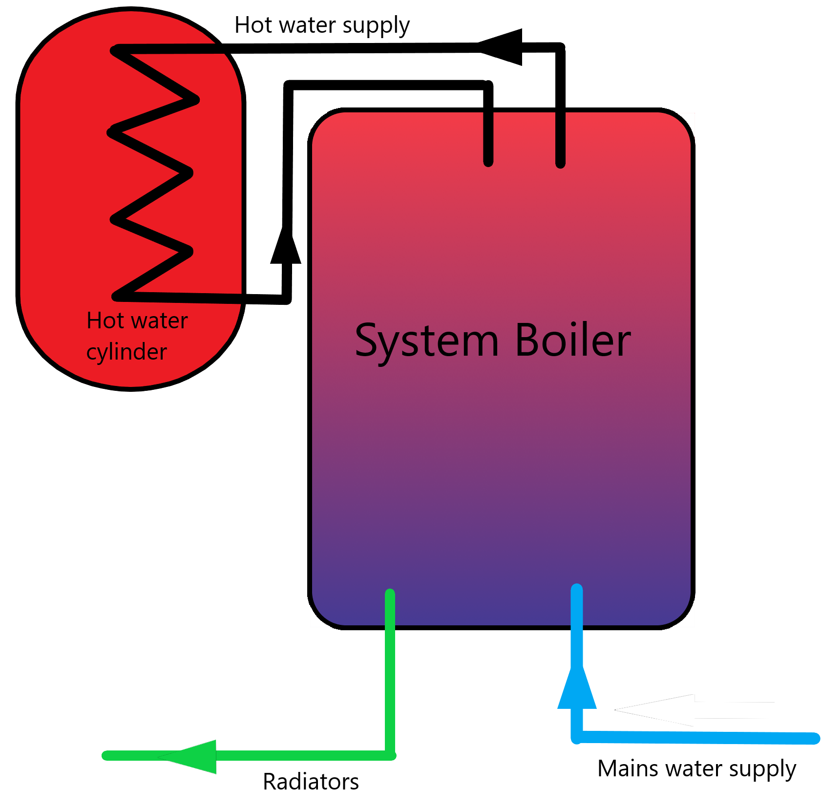 What Is A System Boiler >> Get To Know The Different Types Of Boilers The Plumbnation Blog