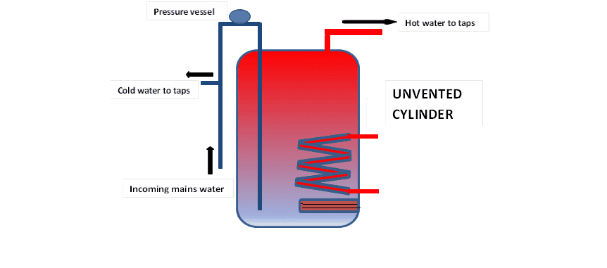Unvented cylinder final diagram 1