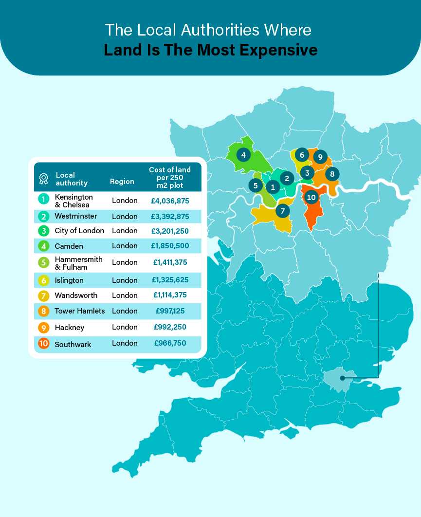 The Local Authorities Where Land Is The Most Expensive