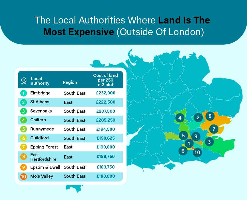 Where Land Is The Most Expensive Outside Of London)