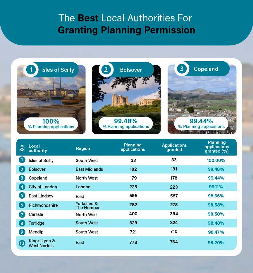 Best Local Authorities For Granting Planning Permission