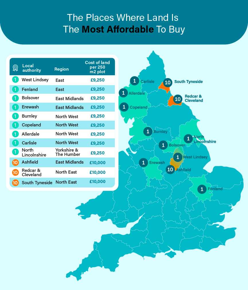 Places Where Land Is The Most Affordable To Buy