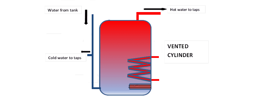Vented cylinder diagram final