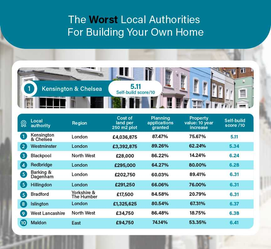 The Worst Local Authorities For Building Your Own Home